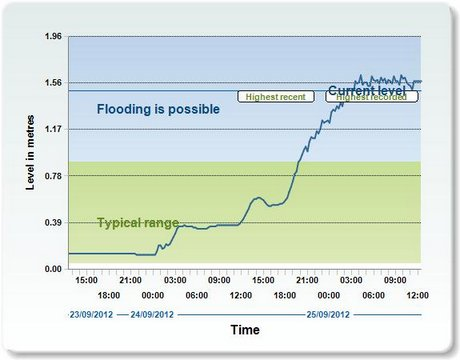 River levels at Newcastle