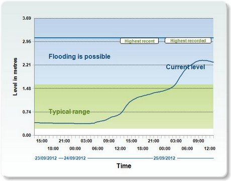 River levels at Rede Bridge