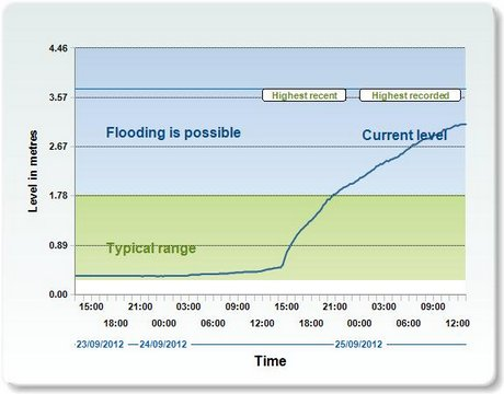 River levels at Sunderland