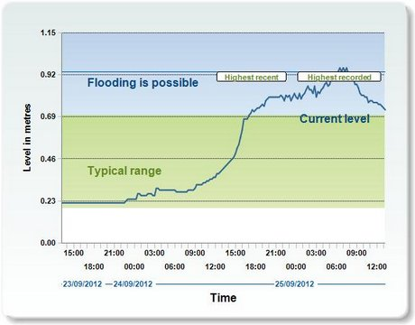 River levels at Oakley
